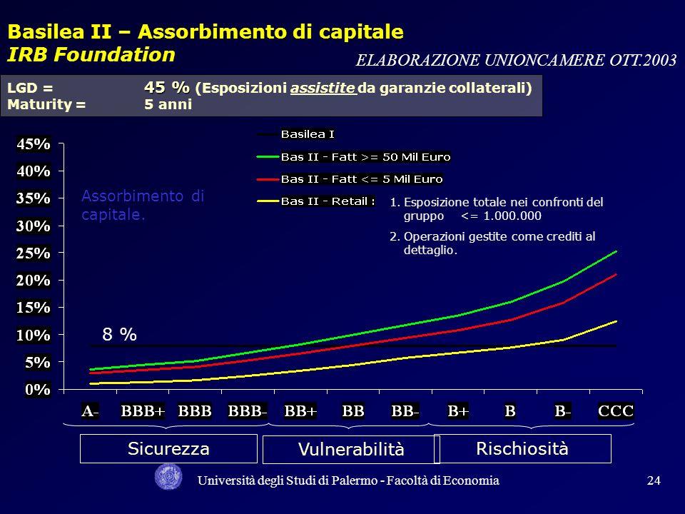 Università degli Studi di Palermo - Facoltà di Economia23 Risultati della simulazione Distribuzione per classe di rating ELABORAZIONE UNIONCAMERE OTT.