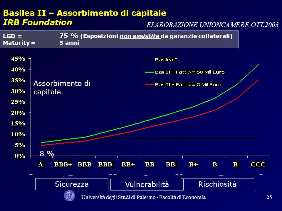 Università degli Studi di Palermo - Facoltà di Economia24 45 % LGD = 45 % (Esposizioni assistite da garanzie collaterali) Maturity =5 anni 8 % Assorbi
