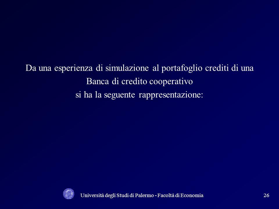 Università degli Studi di Palermo - Facoltà di Economia25 8 % Assorbimento di capitale. Sicurezza Vulnerabilità Rischiosità 75 % LGD = 75 % (Esposizio