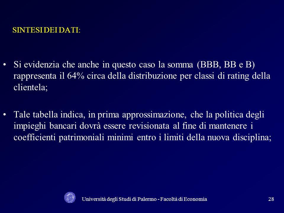 Università degli Studi di Palermo - Facoltà di Economia27 RIPARTIZIONE CLIENTELA X RATING IN % BANCA DI CREDITO COOPERATIVO