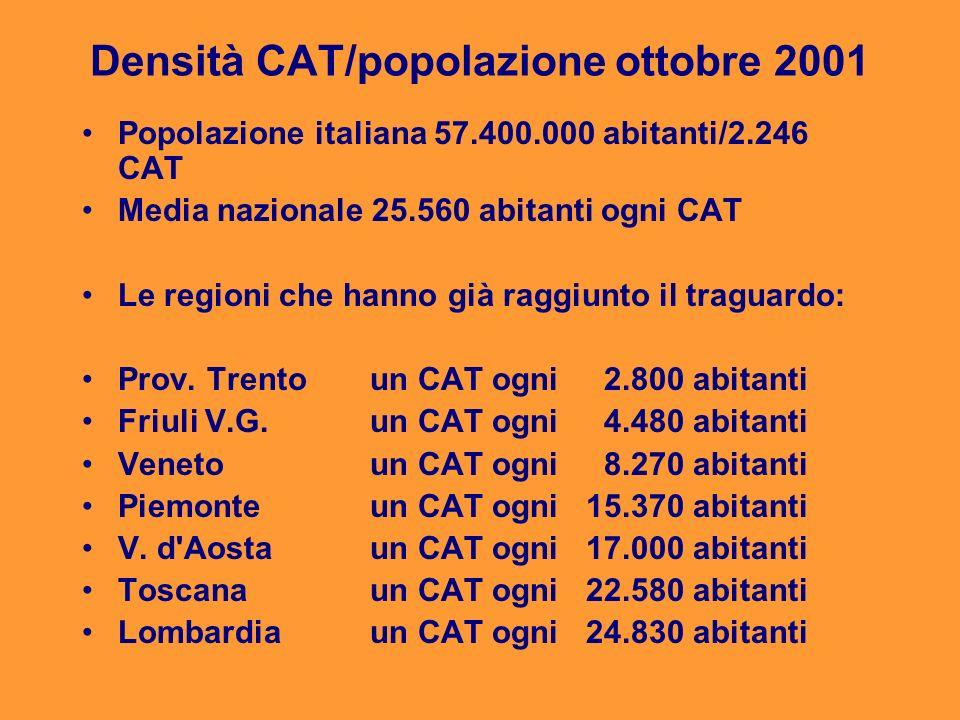 Densità CAT/popolazione ottobre 2001 Popolazione italiana 57.400.000 abitanti/2.246 CAT Media nazionale 25.560 abitanti ogni CAT Le regioni che hanno
