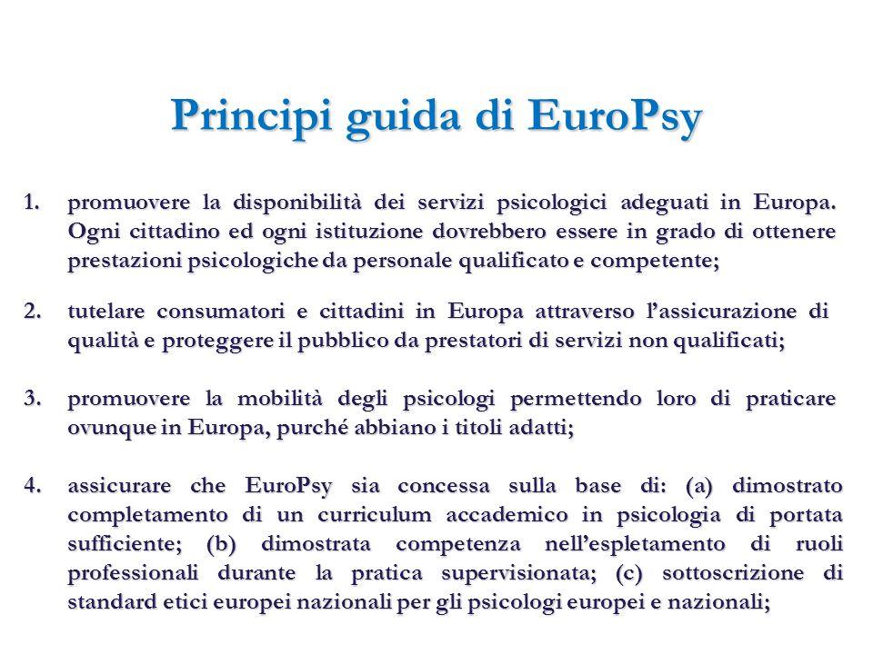 Principi guida da di EuroPsy 5.assicurare che il sistema EuroPsy sia leale ed eviti di favorire o sfavorire gli psicologi su base di differenze nazionali o di altre differenze nel background formativo o professionale, e che riconosca, come principio prevalente, l alta qualità della prestazione; 6.garantire la qualifica per lesercizio della professione di psicologo a livello di entrata alla professione, ed anche successivamente; 7.mantenere attivamente la competenza.