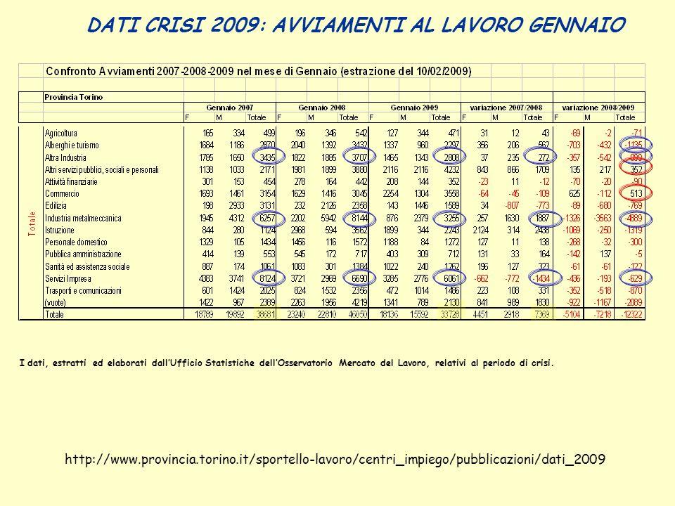 DATI CRISI 2009: AVVIAMENTI AL LAVORO GENNAIO http://www.provincia.torino.it/sportello-lavoro/centri_impiego/pubblicazioni/dati_2009 I dati, estratti ed elaborati dallUfficio Statistiche dellOsservatorio Mercato del Lavoro, relativi al periodo di crisi.