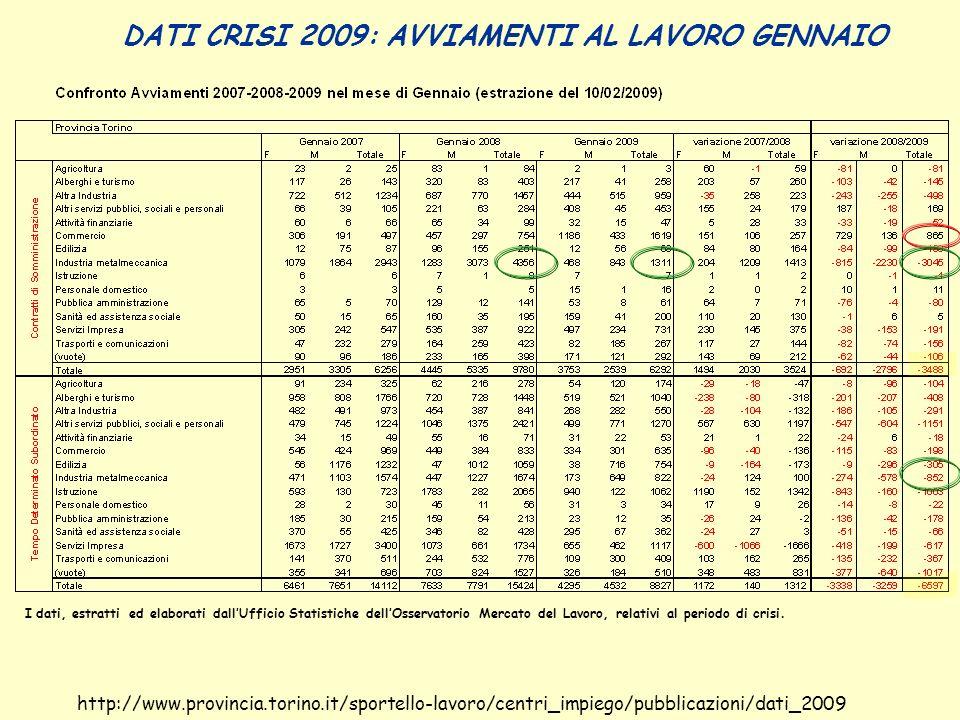 SPORTELLO ALTE PROFESSIONALITA Elena Valvassori Coordinamento Centri per lImpiego Via Bologna 153 tel.