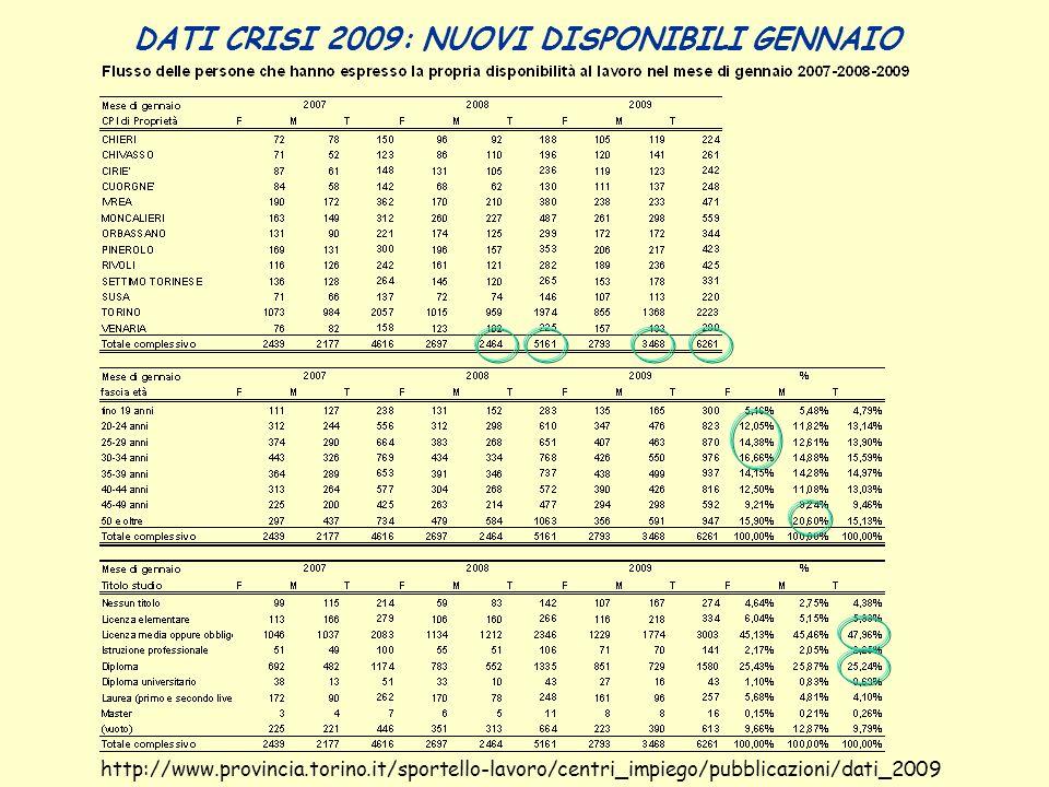 CIG FEBBRAIO 2008-2009: DATI A CONFRONTO http://www.provincia.torino.it/sportello-lavoro/centri_impiego/pubblicazioni/dati_2009