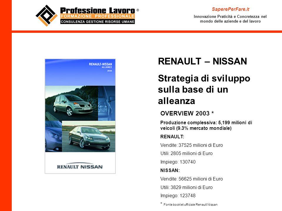 SaperePerFare.it Innovazione Praticità e Concretezza nel mondo delle aziende e del lavoro RENAULT – NISSAN Strategia di sviluppo sulla base di un alleanza OVERVIEW 2003 * Produzione complessiva: 5,199 milioni di veicoli (9.3% mercato mondiale) RENAULT: Vendite: 37525 milioni di Euro Utili: 2805 milioni di Euro Impiego: 130740 NISSAN: Vendite: 56625 milioni di Euro Utili: 3829 milioni di Euro Impiego: 123748 * Fonte booklet ufficiale Renault Nissan