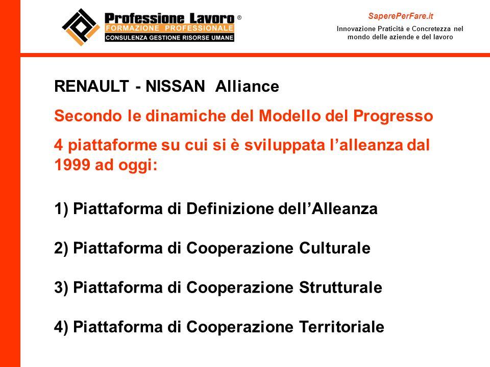 SaperePerFare.it Innovazione Praticità e Concretezza nel mondo delle aziende e del lavoro RENAULT - NISSAN Alliance Secondo le dinamiche del Modello del Progresso 4 piattaforme su cui si è sviluppata lalleanza dal 1999 ad oggi: 1) Piattaforma di Definizione dellAlleanza 2) Piattaforma di Cooperazione Culturale 3) Piattaforma di Cooperazione Strutturale 4) Piattaforma di Cooperazione Territoriale
