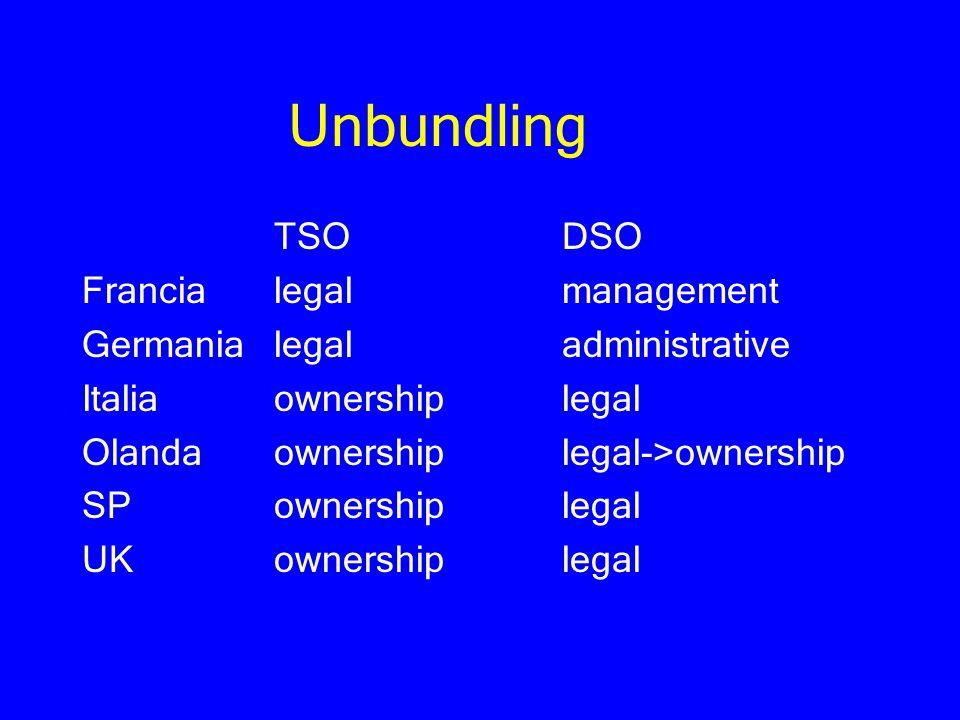 Unbundling TSODSO Francialegalmanagement Germanialegaladministrative Italiaownershiplegal Olandaownershiplegal->ownership SPownershiplegal UKownership