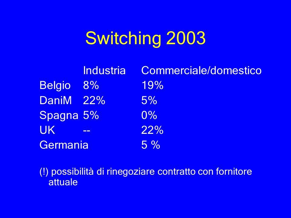 Switching 2003 Industria Commerciale/domestico Belgio8%19% DaniM22%5% Spagna5%0% UK--22% Germania 5 % (!) possibilità di rinegoziare contratto con for