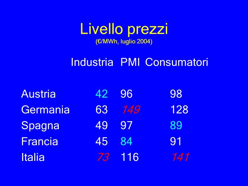 Livello prezzi (/MWh, luglio 2004) IndustriaPMIConsumatori Austria429698 Germania63149128 Spagna499789 Francia458491 Italia73116141