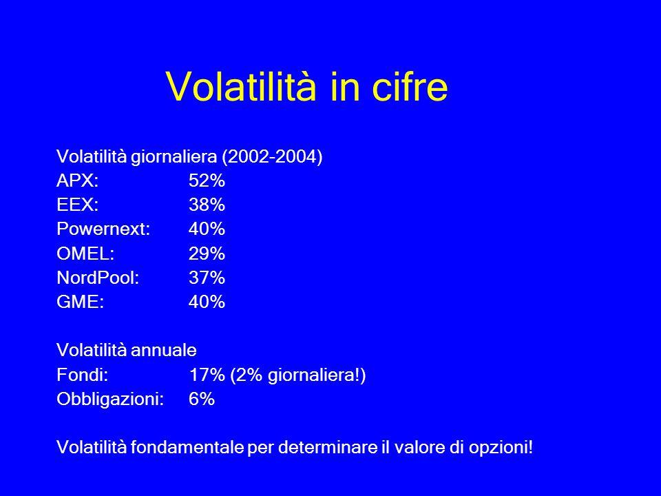 Volatilità in cifre Volatilità giornaliera (2002-2004) APX: 52% EEX: 38% Powernext: 40% OMEL: 29% NordPool: 37% GME: 40% Volatilità annuale Fondi: 17%