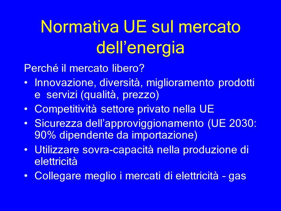 Normativa UE sul mercato dellenergia Perché il mercato libero? Innovazione, diversità, miglioramento prodotti e servizi (qualità, prezzo) Competitivit