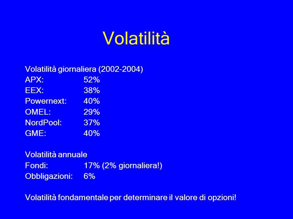 Volatilità Volatilità giornaliera (2002-2004) APX: 52% EEX: 38% Powernext: 40% OMEL: 29% NordPool: 37% GME: 40% Volatilità annuale Fondi: 17% (2% gior