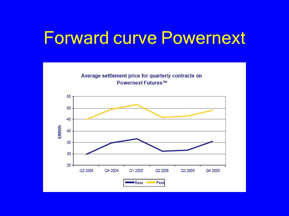Forward curve Powernext