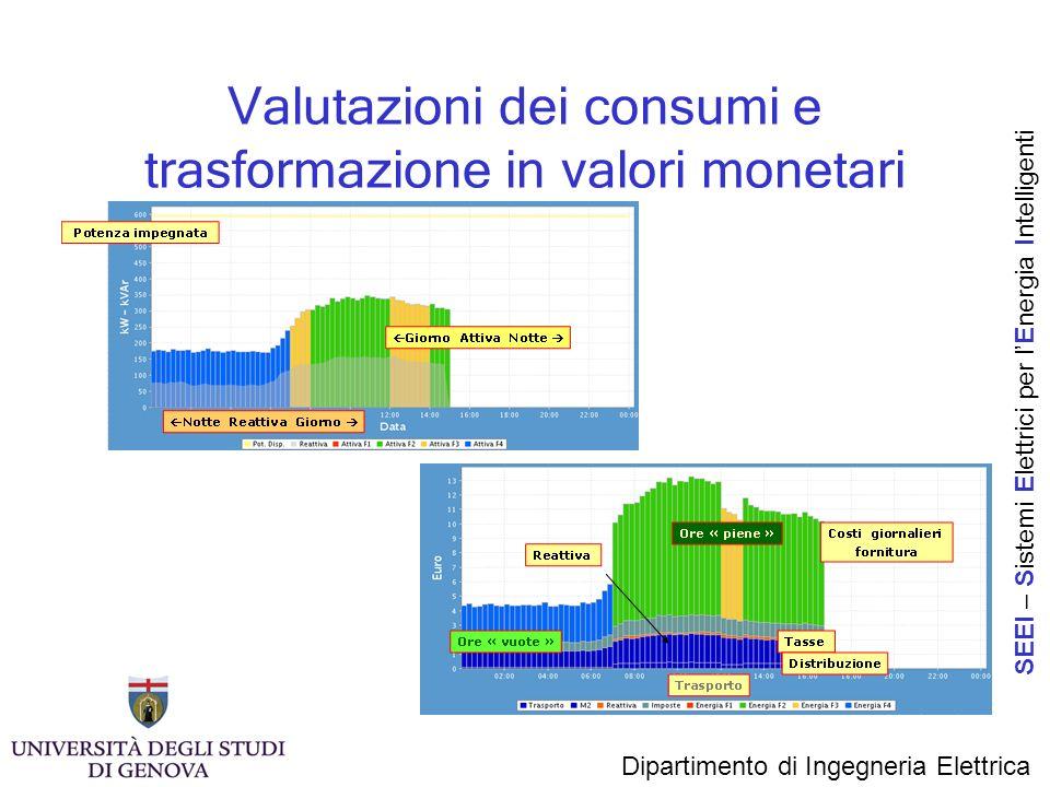 Valutazioni dei consumi e trasformazione in valori monetari Dipartimento di Ingegneria Elettrica SEEI – S istemi E lettrici per l E nergia I ntelligen