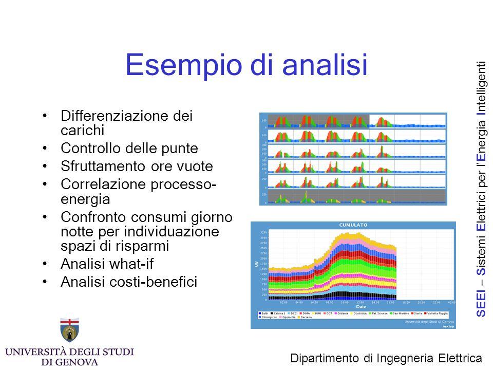 Esempio di analisi Differenziazione dei carichi Controllo delle punte Sfruttamento ore vuote Correlazione processo- energia Confronto consumi giorno n