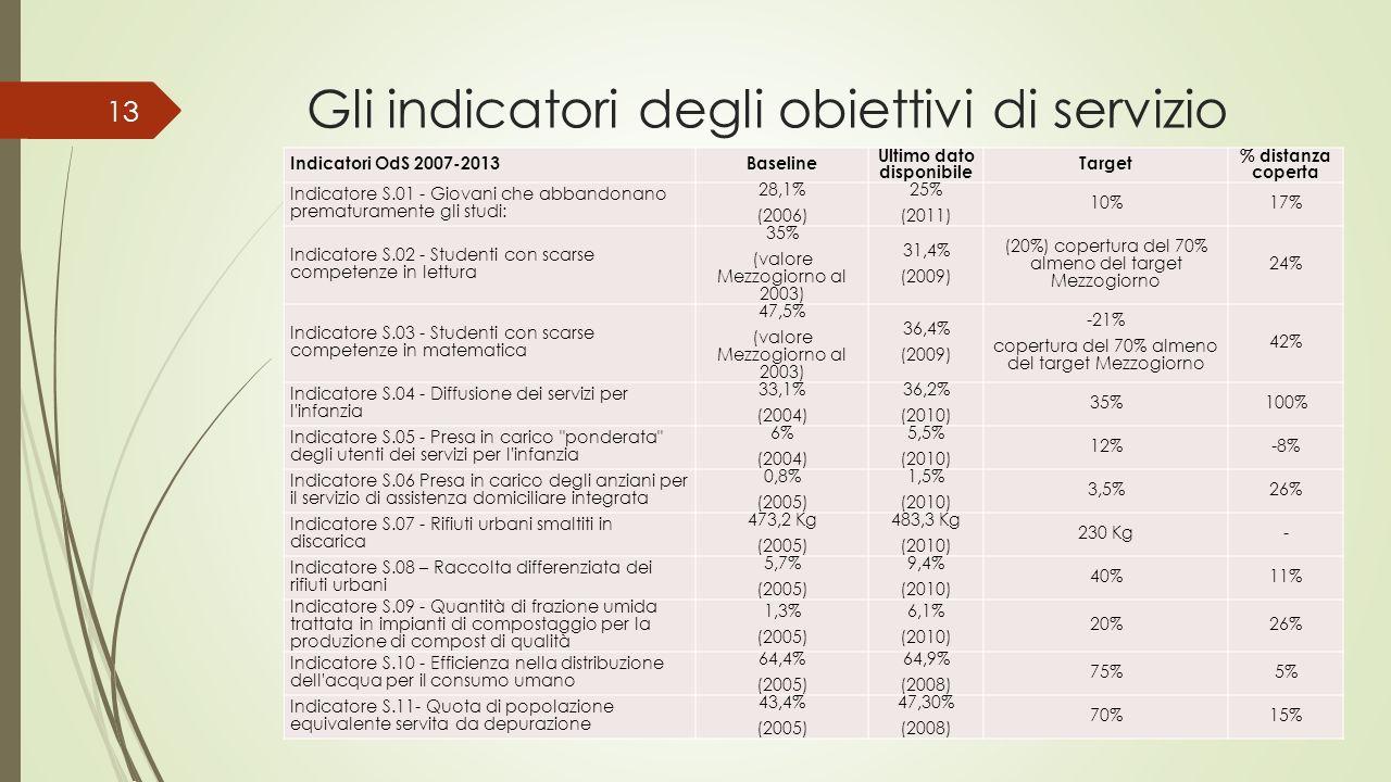Gli indicatori degli obiettivi di servizio Indicatori OdS 2007-2013Baseline Ultimo dato disponibile Target % distanza coperta Indicatore S.01 - Giovan