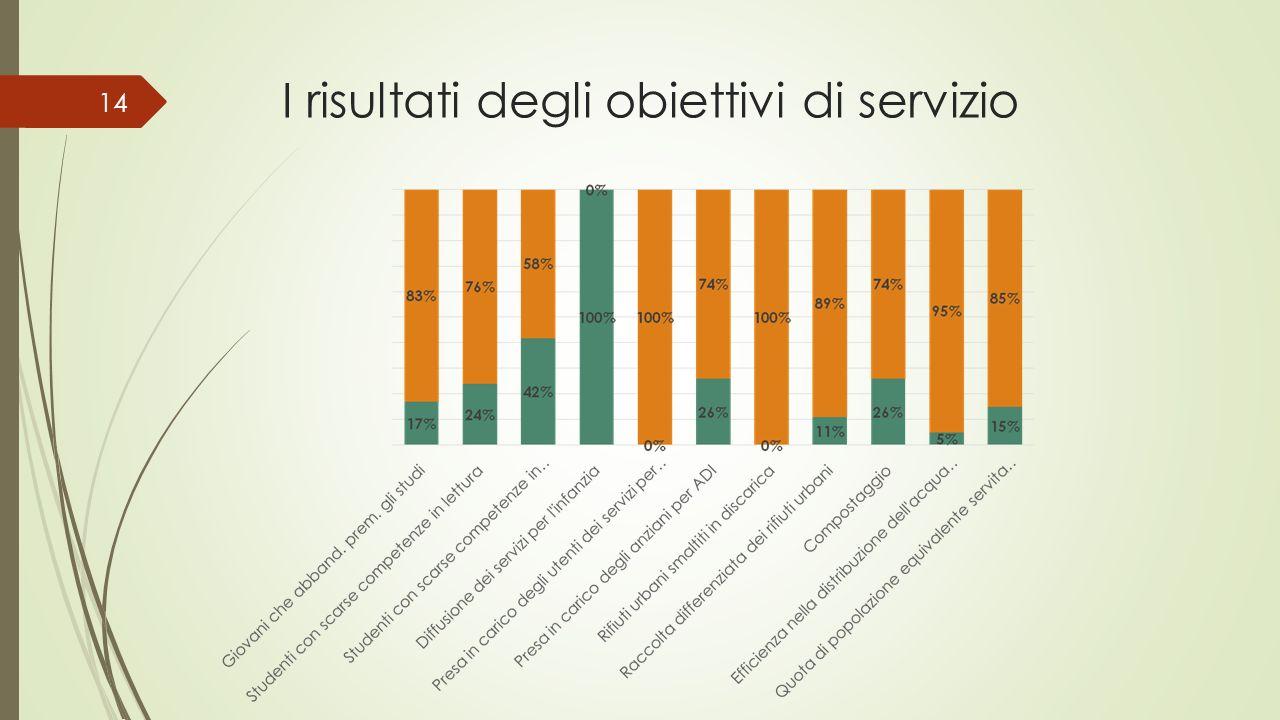 I risultati degli obiettivi di servizio 14