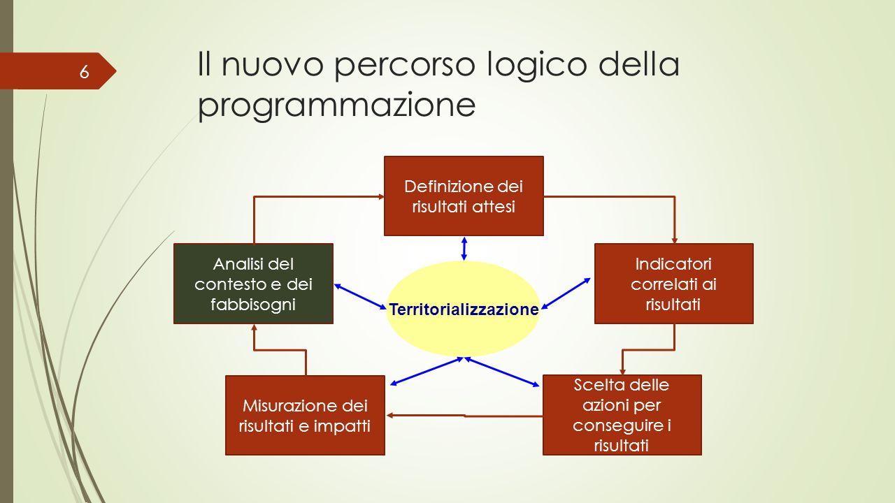 Il nuovo percorso logico della programmazione Analisi del contesto e dei fabbisogni Misurazione dei risultati e impatti Definizione dei risultati atte