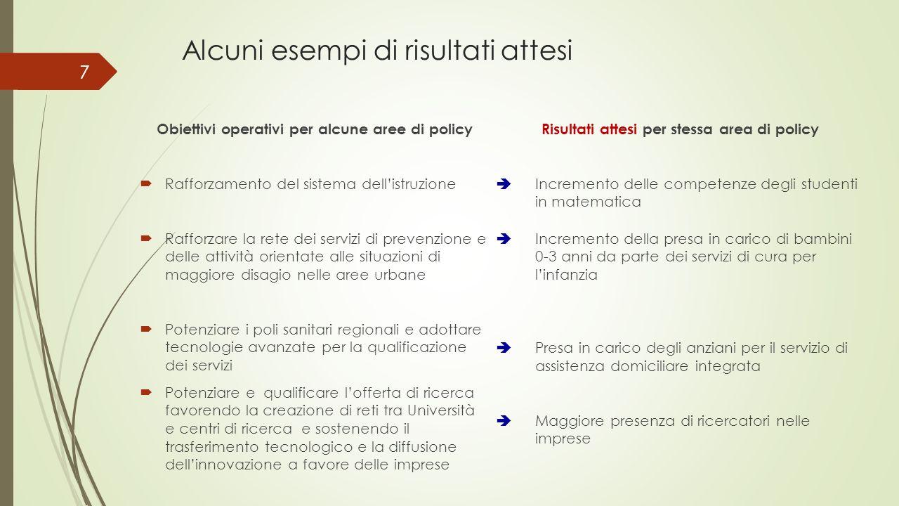 Alcuni esempi di risultati attesi Obiettivi operativi per alcune aree di policy Rafforzamento del sistema dellistruzione Rafforzare la rete dei serviz