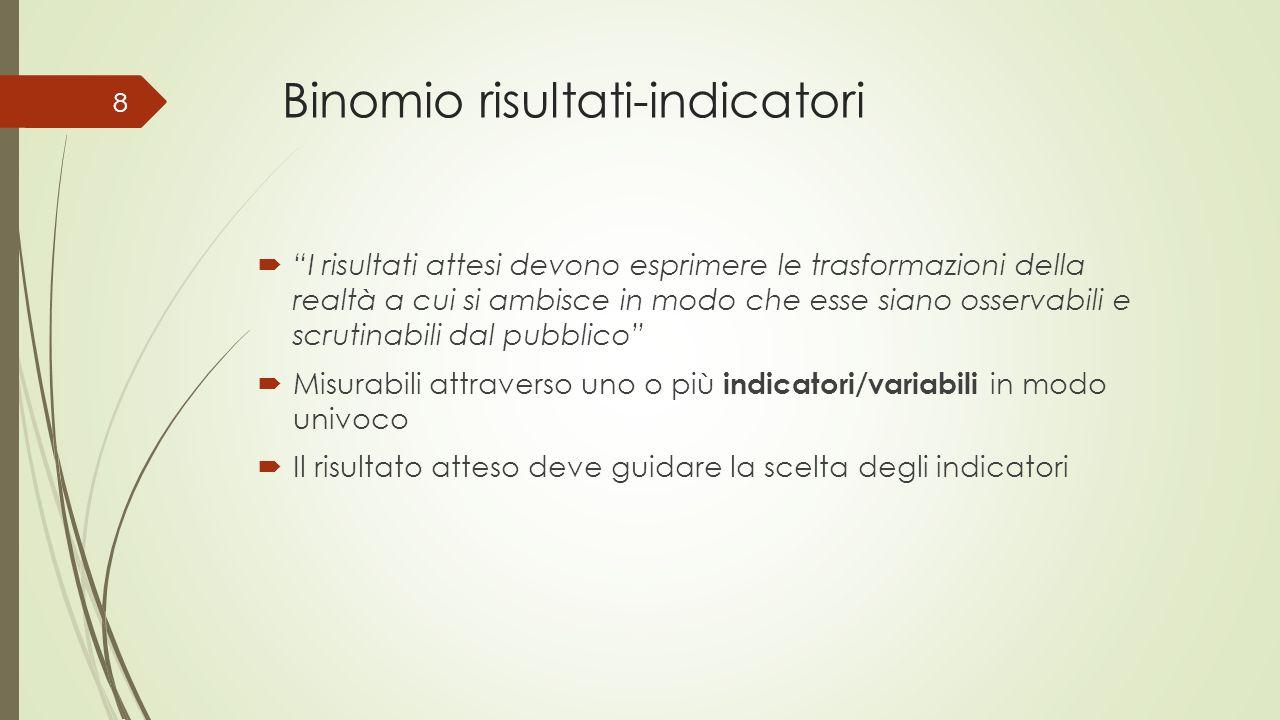 Binomio risultati-indicatori I risultati attesi devono esprimere le trasformazioni della realtà a cui si ambisce in modo che esse siano osservabili e