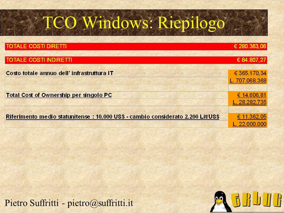 TCO Windows: Riepilogo Pietro Suffritti - pietro@suffritti.it
