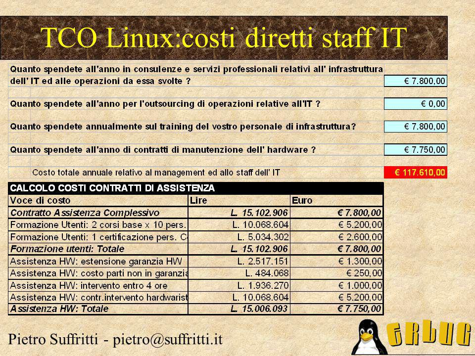 TCO Linux:costi diretti staff IT Pietro Suffritti - pietro@suffritti.it