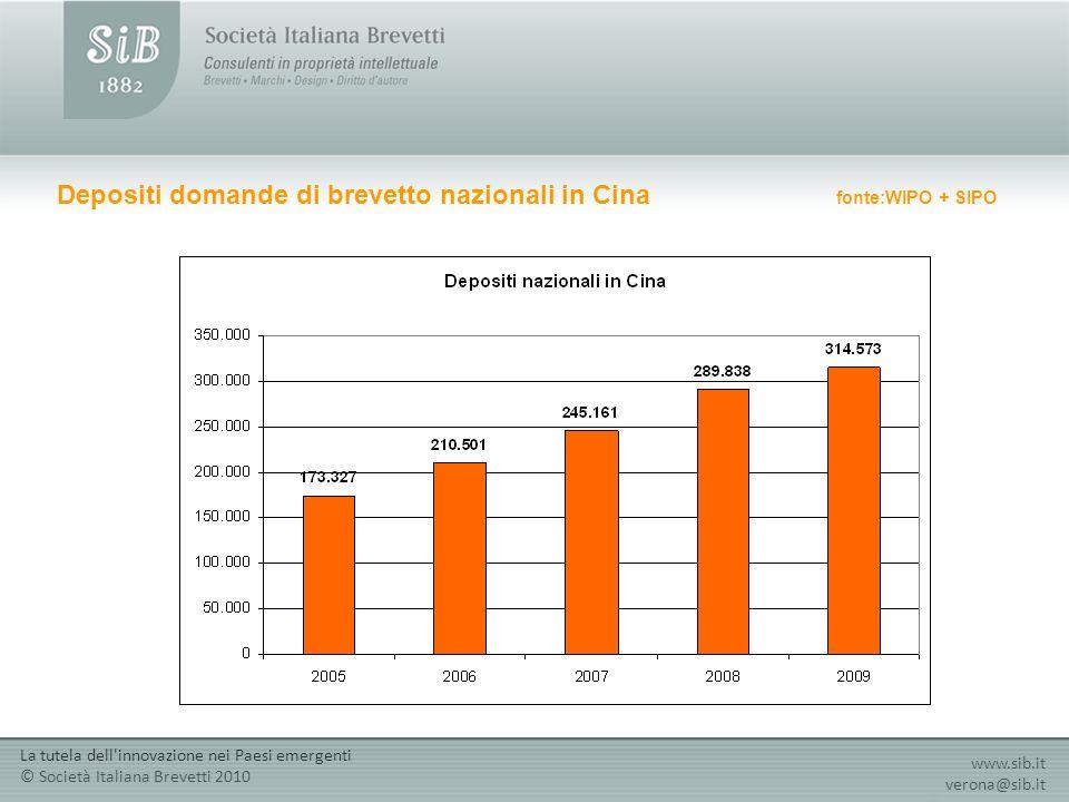 Depositi domande di brevetto nazionali in Cina fonte:WIPO + SIPO www.sib.it verona@sib.it La tutela dell innovazione nei Paesi emergenti © Società Italiana Brevetti 2010