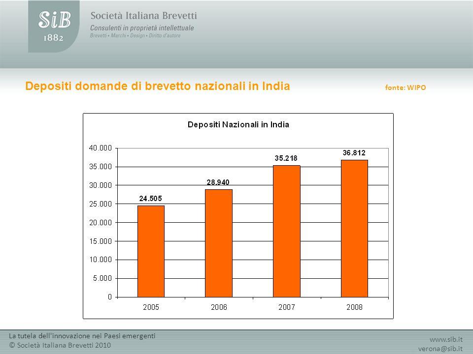 Depositi domande di brevetto nazionali in India fonte: WIPO www.sib.it verona@sib.it La tutela dell innovazione nei Paesi emergenti © Società Italiana Brevetti 2010