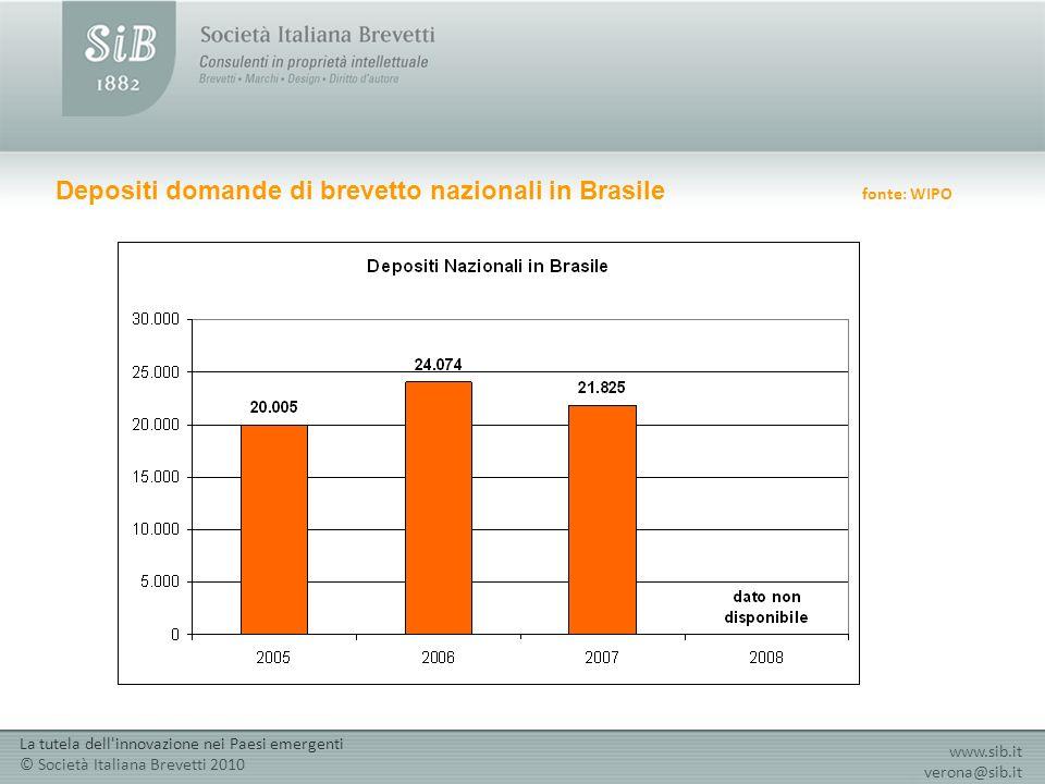 Depositi domande di brevetto nazionali in Brasile fonte: WIPO www.sib.it verona@sib.it La tutela dell'innovazione nei Paesi emergenti © Società Italia