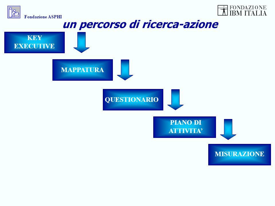 KEY EXECUTIVE MAPPATURA QUESTIONARIO PIANO DI ATTIVITA MISURAZIONE un percorso di ricerca-azione Fondazione ASPHI