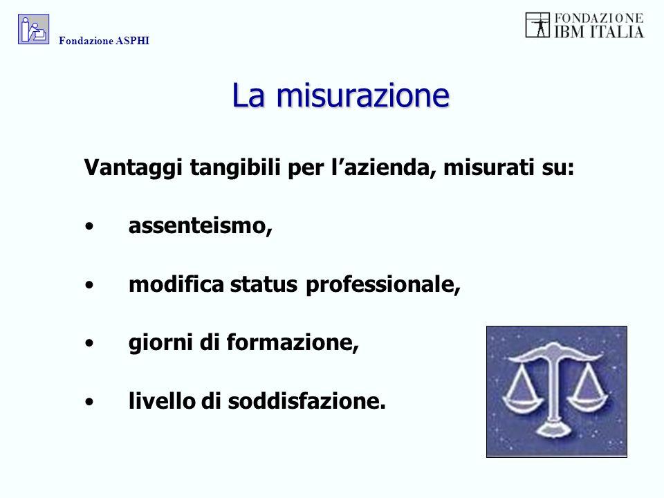 La misurazione Vantaggi tangibili per lazienda, misurati su: assenteismo, modifica status professionale, giorni di formazione, livello di soddisfazion