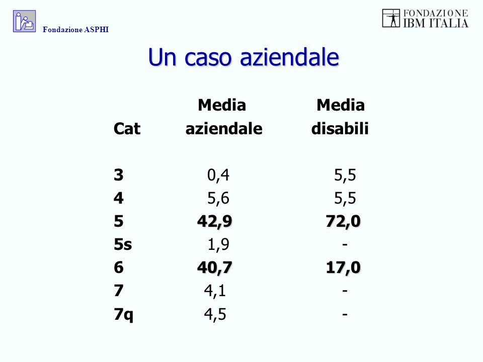 Un caso aziendale Media Media Cat aziendale disabili 3 0,4 5,5 4 5,6 5,5 42,9 72,0 5 42,9 72,0 5s 1,9 - 40,7 17,0 6 40,7 17,0 7 4,1 - 7q 4,5 - Fondazi