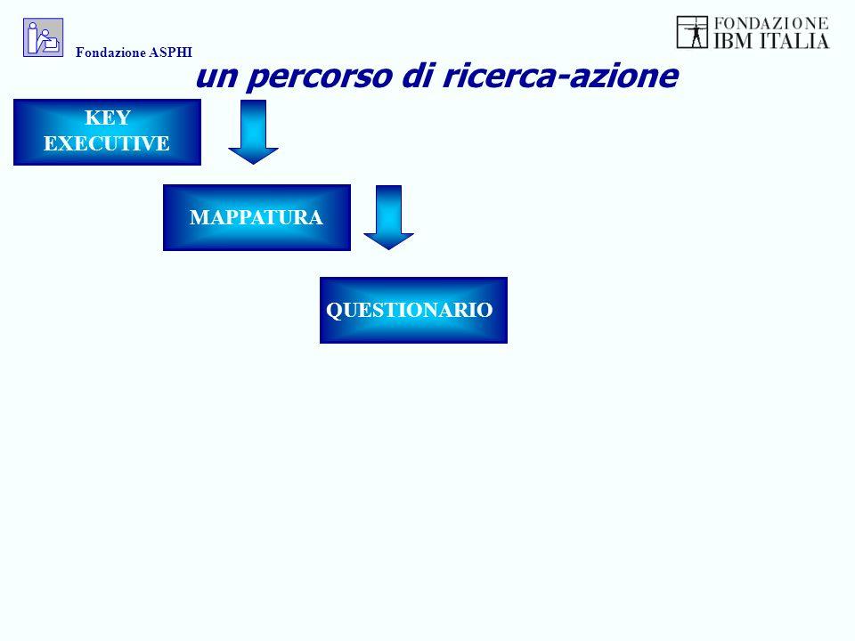 KEY EXECUTIVE MAPPATURA QUESTIONARIO un percorso di ricerca-azione Fondazione ASPHI
