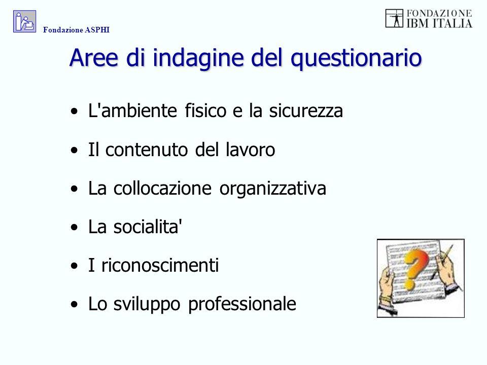 Aree di indagine del questionario L'ambiente fisico e la sicurezza Il contenuto del lavoro La collocazione organizzativa La socialita' I riconosciment