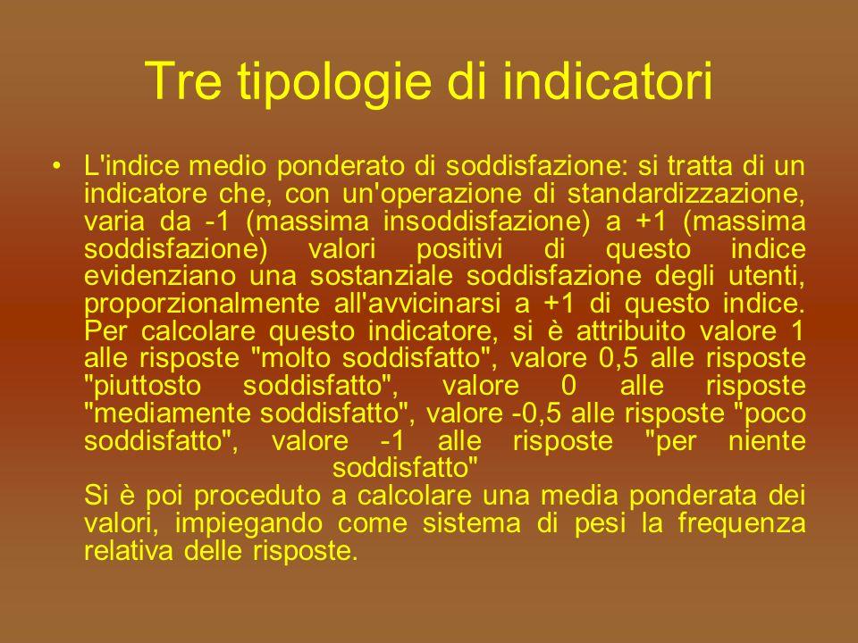 Tre tipologie di indicatori L indice medio ponderato di soddisfazione: si tratta di un indicatore che, con un operazione di standardizzazione, varia da -1 (massima insoddisfazione) a +1 (massima soddisfazione) valori positivi di questo indice evidenziano una sostanziale soddisfazione degli utenti, proporzionalmente all avvicinarsi a +1 di questo indice.