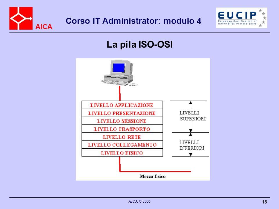 AICA Corso IT Administrator: modulo 4 AICA © 2005 18 La pila ISO-OSI