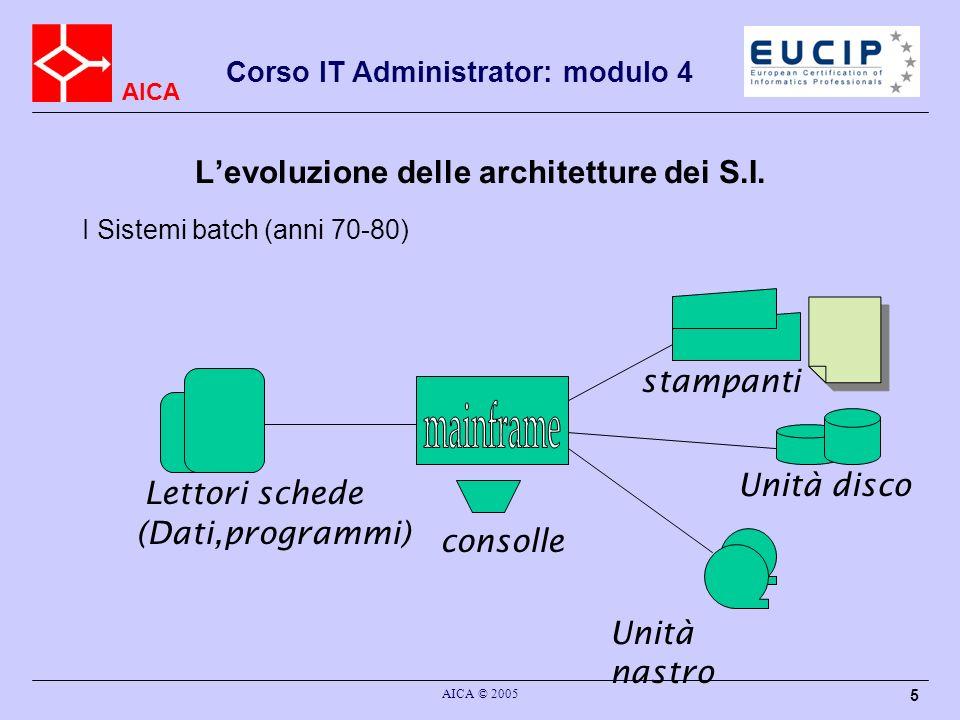 AICA Corso IT Administrator: modulo 4 AICA © 2005 5 Levoluzione delle architetture dei S.I. I Sistemi batch (anni 70-80) Lettori schede consolle Unità