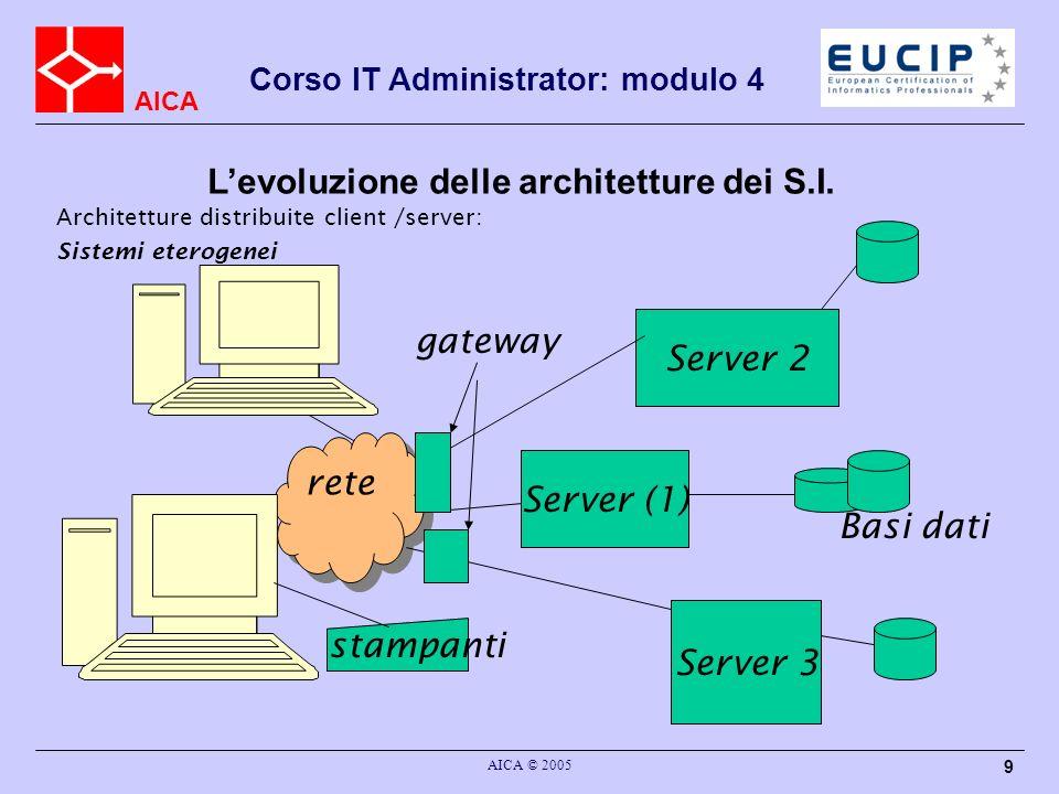 AICA Corso IT Administrator: modulo 4 AICA © 2005 9 Architetture distribuite client /server: Sistemi eterogenei Server (1) stampanti rete Basi dati Se