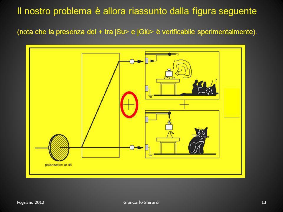 Fognano 201213GianCarlo Ghirardi Il nostro problema è allora riassunto dalla figura seguente (nota che la presenza del + tra |Su> e |Giù> è verificabi