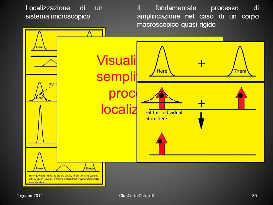 Fognano 201230GianCarlo Ghirardi Localizzazione di un sistema microscopico Visualizzazione semplificata del processo di localizzazione Il fondamentale