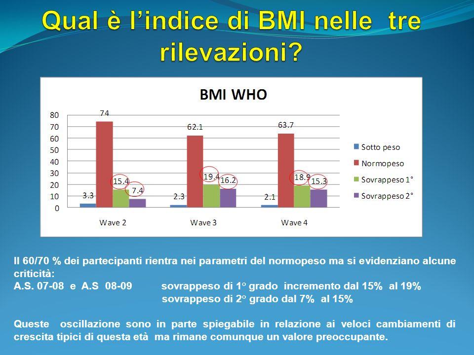 Il 60/70 % dei partecipanti rientra nei parametri del normopeso ma si evidenziano alcune criticità: A.S. 07-08 e A.S 08-09 sovrappeso di 1° grado incr