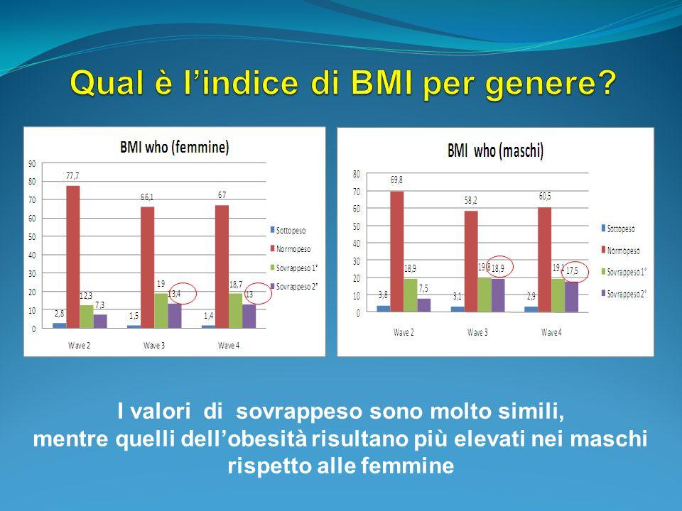 I valori di sovrappeso sono molto simili, mentre quelli dellobesità risultano più elevati nei maschi rispetto alle femmine