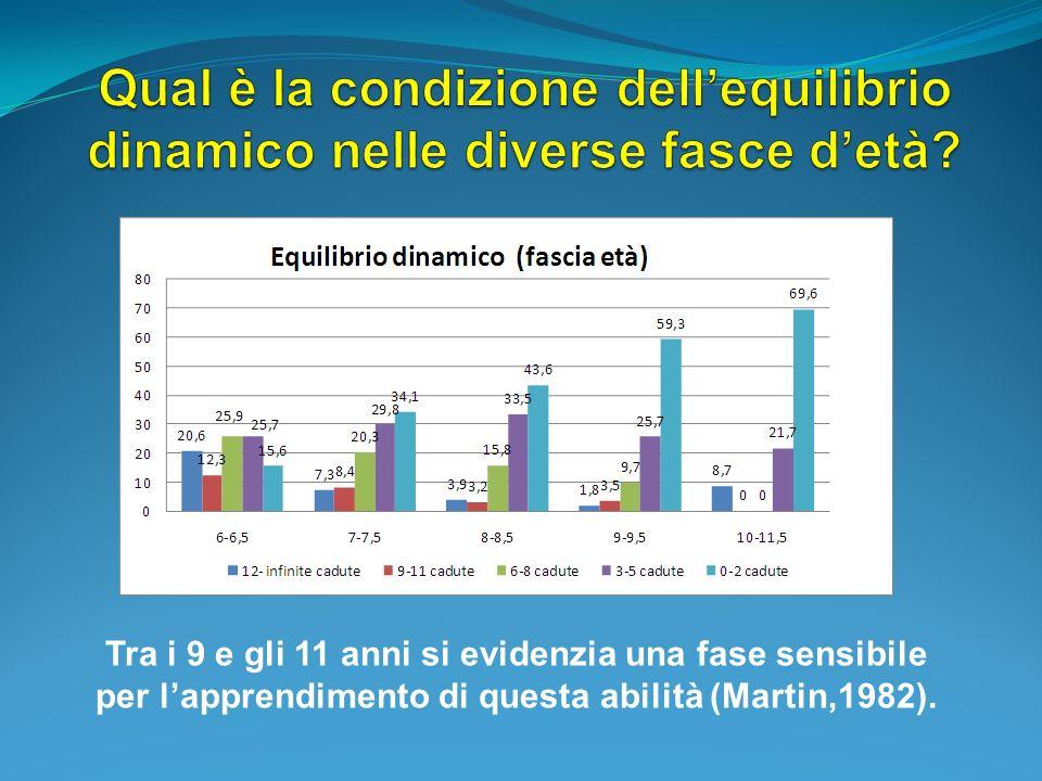 Tra i 9 e gli 11 anni si evidenzia una fase sensibile per lapprendimento di questa abilità (Martin,1982).