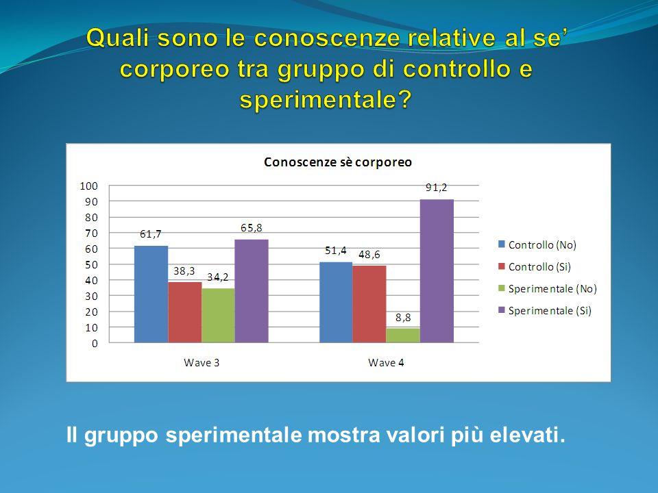 Il gruppo sperimentale mostra valori più elevati.