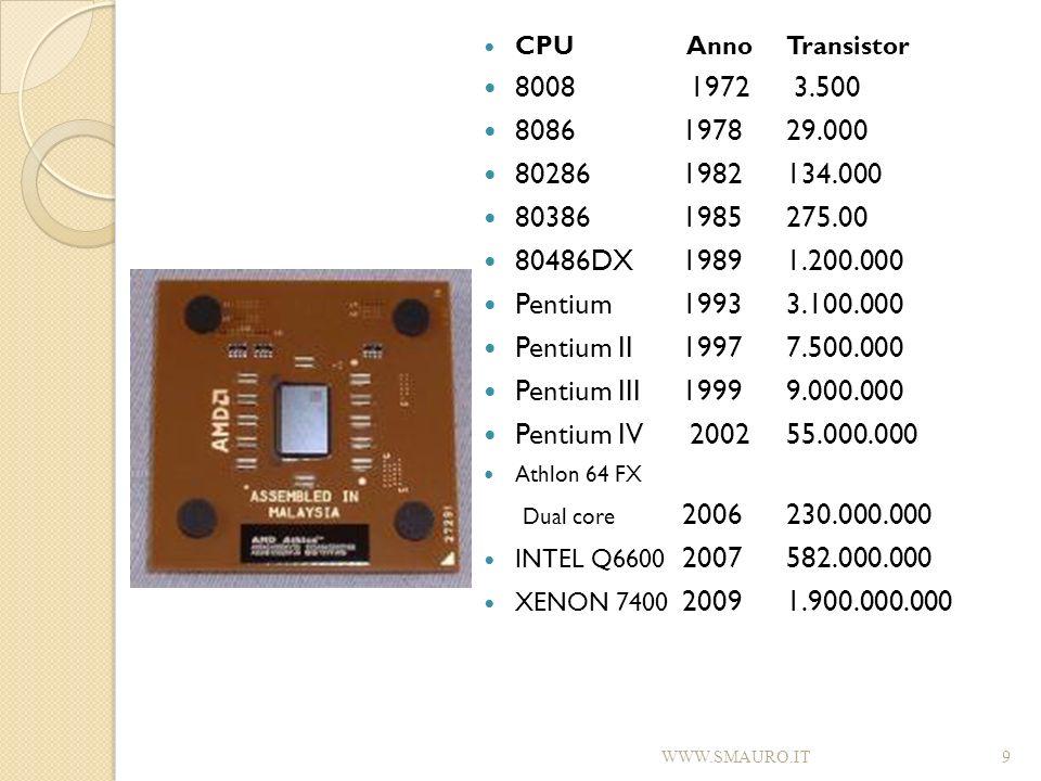 CPU Anno Transistor 8008 1972 3.500 8086 1978 29.000 80286 1982 134.000 80386 1985 275.00 80486DX 1989 1.200.000 Pentium 1993 3.100.000 Pentium II 199