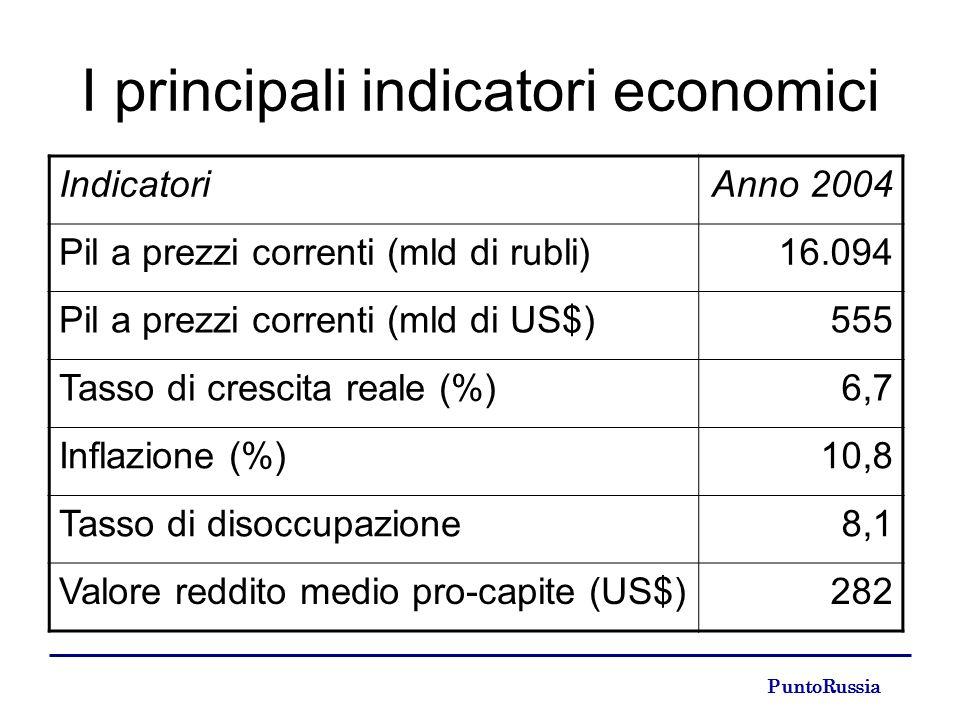 PuntoRussia I principali indicatori economici IndicatoriAnno 2004 Pil a prezzi correnti (mld di rubli)16.094 Pil a prezzi correnti (mld di US$)555 Tasso di crescita reale (%)6,7 Inflazione (%)10,8 Tasso di disoccupazione8,1 Valore reddito medio pro-capite (US$)282