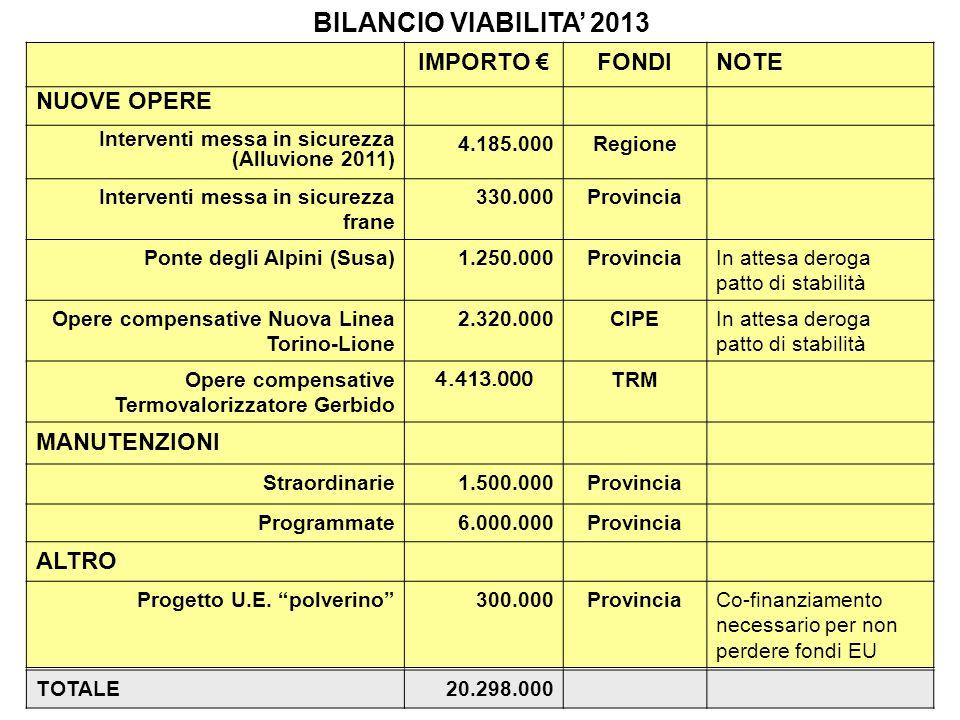 BILANCIO VIABILITA 2013 IMPORTO FONDINOTE NUOVE OPERE Interventi messa in sicurezza (Alluvione 2011) 4.185.000Regione Interventi messa in sicurezza frane 330.000Provincia Ponte degli Alpini (Susa)1.250.000ProvinciaIn attesa deroga patto di stabilità Opere compensative Nuova Linea Torino-Lione 2.320.000CIPEIn attesa deroga patto di stabilità Opere compensative Termovalorizzatore Gerbido 4.413.000TRM MANUTENZIONI Straordinarie1.500.000Provincia Programmate6.000.000Provincia ALTRO Progetto U.E.