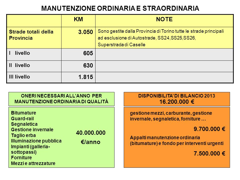 MANUTENZIONE ORDINARIA E STRAORDINARIA KMNOTE Strade totali della Provincia 3.050 Sono gestite dalla Provincia di Torino tutte le strade principali ad esclusione di Autostrade, SS24,SS25,SS26, Superstrada di Caselle I livello 605 II livello 630 III livello 1.815 ONERI NECESSARI ALLANNO PER MANUTENZIONE ORDINARIA DI QUALITÀ Bitumature Guard-rail Segnaletica Gestione invernale Taglio erba Illuminazione pubblica Impianti (galleria- sottopassi) Forniture Mezzi e attrezzature 40.000.000 /anno DISPONIBILITA DI BILANCIO 2013 16.200.000 gestione mezzi, carburante, gestione invernale, segnaletica, forniture … 9.700.000 Appalti manutenzione ordinaria (bitumature) e fondo per interventi urgenti 7.500.000