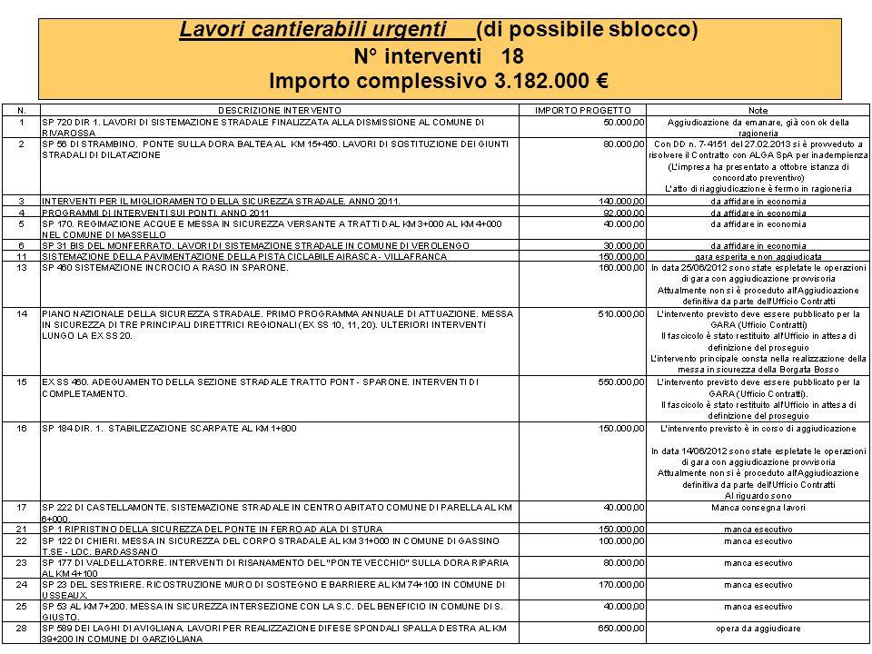 Lavori cantierabili urgenti (di possibile sblocco) N° interventi 18 Importo complessivo 3.182.000
